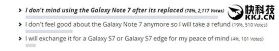机皇无可取代?三星Note 7可全款退机 高达78%用户仍坚守